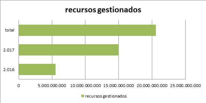 Gráfica de recursos gestionados por el municipio