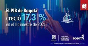 Economía bogotana creció 17,3 % durante el segundo trimestre de 2021